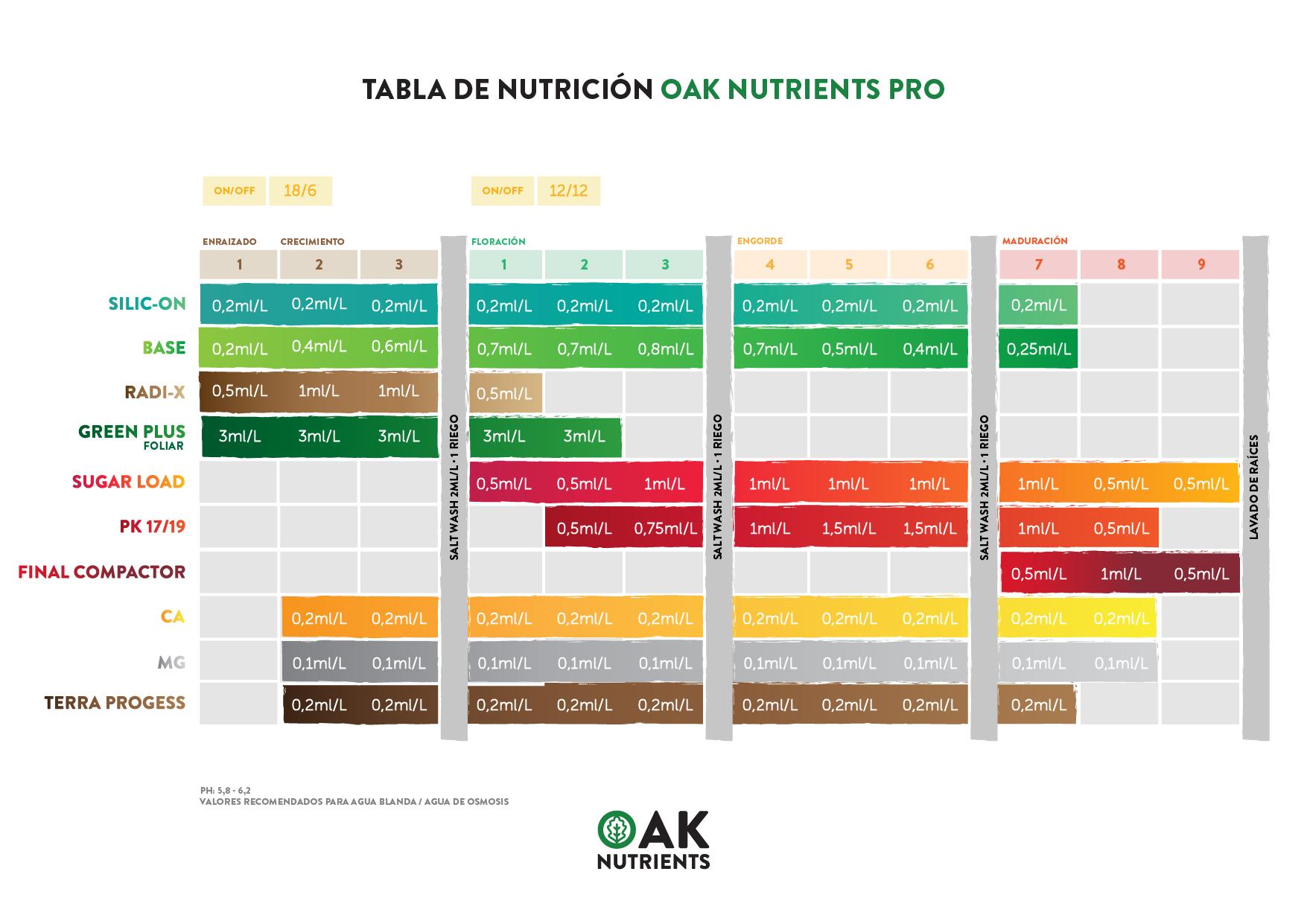 Tabla de cultivo OAK Nutrients - PRO